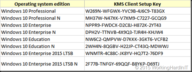 Windows 10 Activation Key  Premiums
