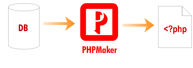 PHPMaker 2018 Crack With Serial Key Full Final Download